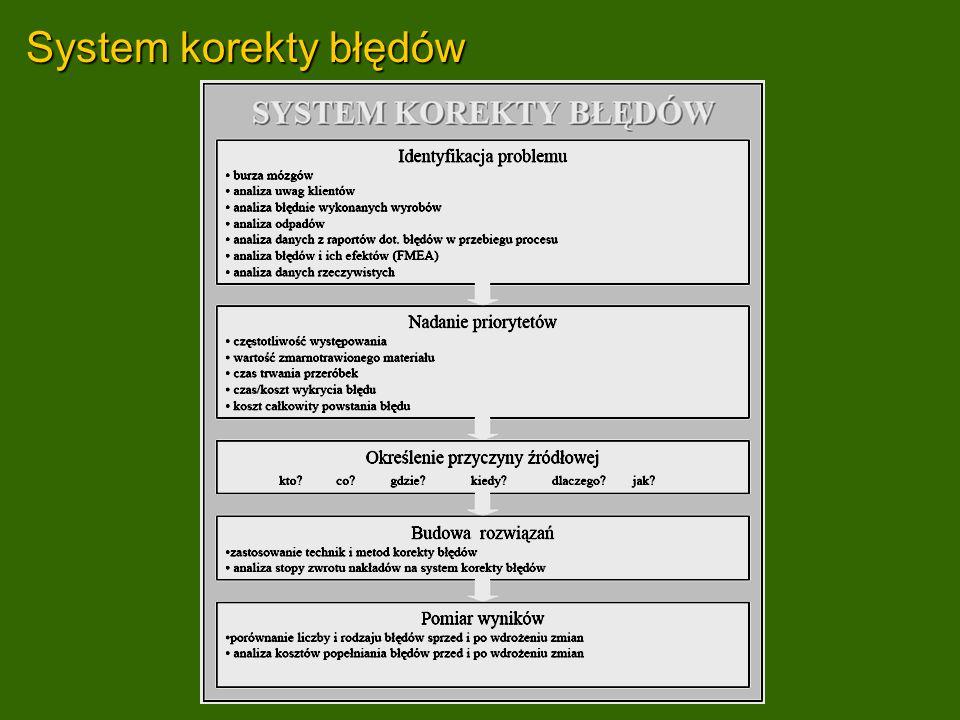 Metody wykrywania błędów - Analiza błędów i ich efektów – metoda FMEA - Analiza BIG PICTURE - Statystyczne sterowanie procesem – SPC - Total Productive Management – TPM - Metoda 5 WHY - 5 S - 6 SIGMA - KANBAN - Quality Function Deployment - IDF0 - Narzędzia zarządzania jakością (diagram Ishikawy, wykres Pareto – Lorenza, arkusze kontrolne, histogramy, karty kontrolne)