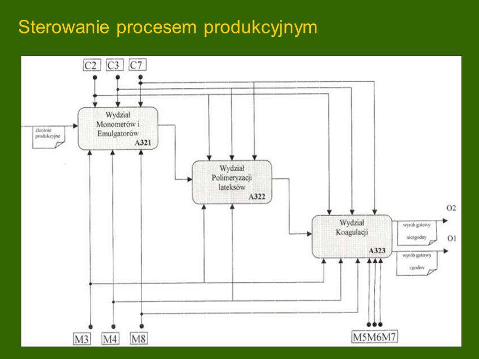 Sterowanie procesem produkcyjnym