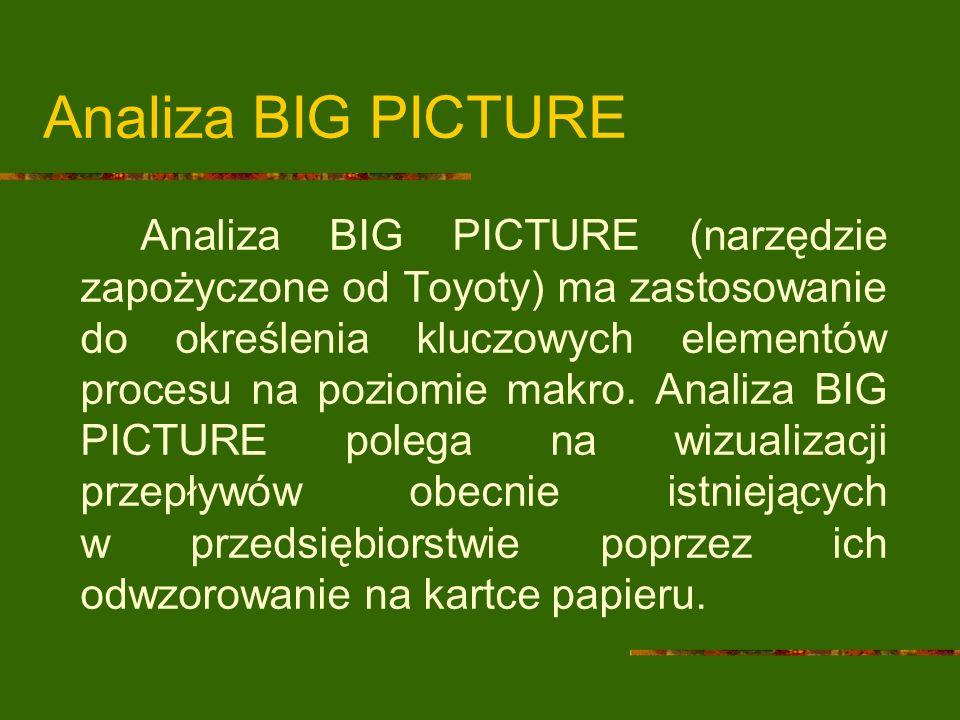 Analiza BIG PICTURE Analiza BIG PICTURE (narzędzie zapożyczone od Toyoty) ma zastosowanie do określenia kluczowych elementów procesu na poziomie makro