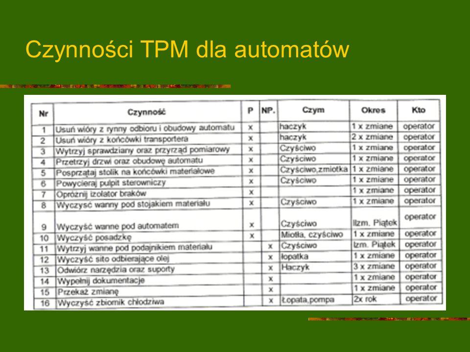 Czynności TPM dla automatów