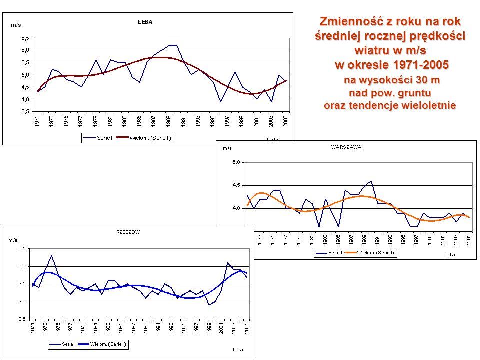 Zmienność z roku na rok średniej rocznej prędkości wiatru w m/s w okresie 1971-2005 na wysokości 30 m nad pow. gruntu oraz tendencje wieloletnie