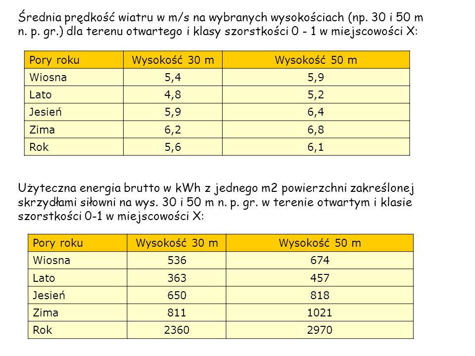 Średnia prędkość wiatru w m/s na wybranych wysokościach (np. 30 i 50 m n. p. gr.) dla terenu otwartego i klasy szorstkości 0 - 1 w miejscowości X: Por