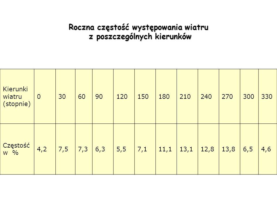 Roczna częstość występowania wiatru z poszczególnych kierunków z poszczególnych kierunków Kierunki wiatru (stopnie) 0306090120150180210240270300330 Cz