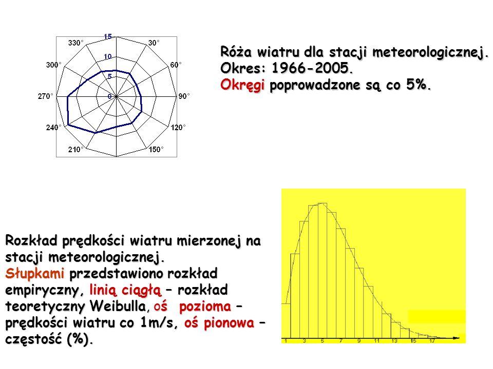 Róża wiatru dla stacji meteorologicznej. Okres: 1966-2005. Okręgi poprowadzone są co 5%. Rozkład prędkości wiatru mierzonej na stacji meteorologicznej