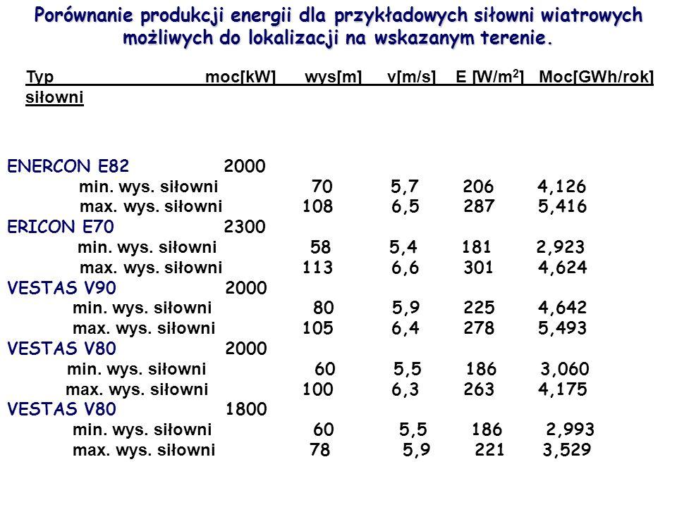 Porównanie produkcji energii dla przykładowych siłowni wiatrowych możliwych do lokalizacji na wskazanym terenie. Typ moc[kW] wys[m] v[m/s] E [W/m 2 ]