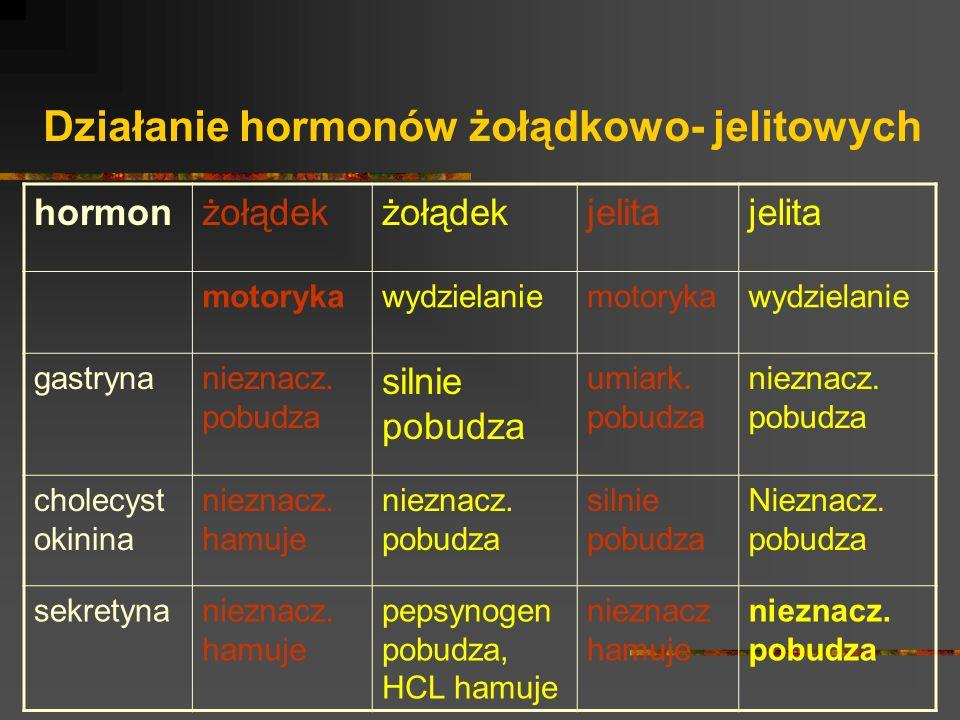 Działanie hormonów żołądkowo- jelitowych hormonżołądek jelita motorykawydzielaniemotorykawydzielanie gastrynanieznacz. pobudza silnie pobudza umiark.
