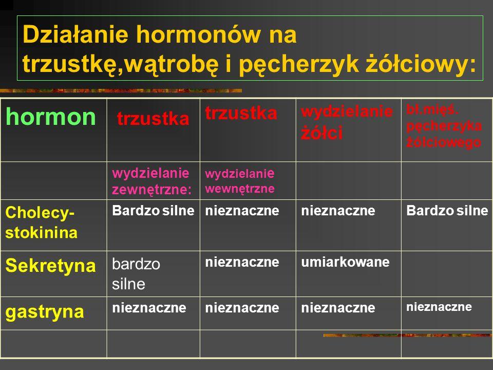 Działanie hormonów na trzustkę,wątrobę i pęcherzyk żółciowy: hormon trzustka wydzielanie żółci bł.mięś. pęcherzyka żólciowego wydzielanie zewnętrzne: