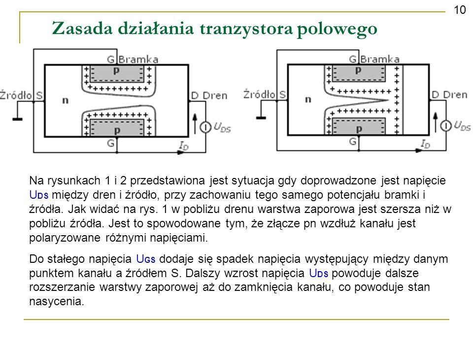 Zasada działania tranzystora polowego 10 Na rysunkach 1 i 2 przedstawiona jest sytuacja gdy doprowadzone jest napięcie U DS między dren i źródło, przy