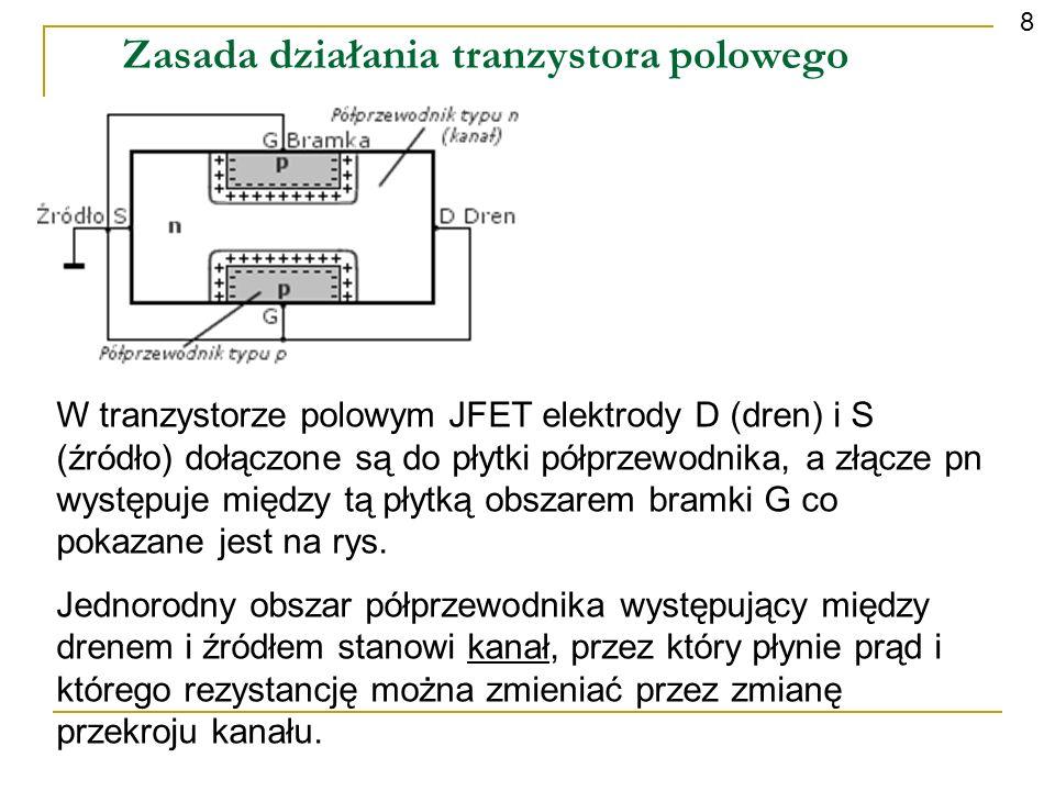 Zasada działania tranzystora polowego 9 Zmianę przekroju kanału uzyskuje się przez rozszerzenie lub zwężenie warstwy zaporowej złącza pn, a więc przez zmianę napięcia U GS polaryzującego to złącze w kierunku zaporowym.