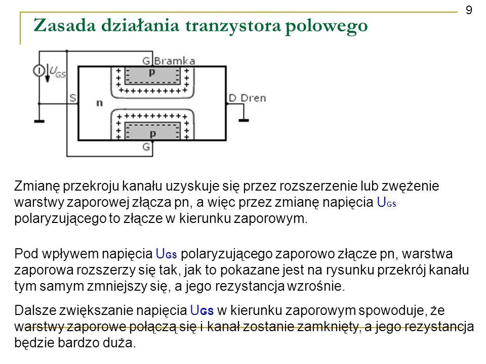 Zasada działania tranzystora polowego 9 Zmianę przekroju kanału uzyskuje się przez rozszerzenie lub zwężenie warstwy zaporowej złącza pn, a więc przez