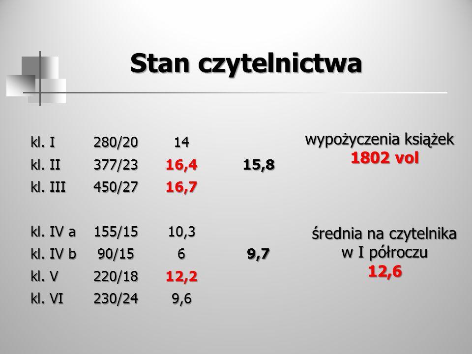 Stan czytelnictwa wypożyczenia książek 1802 vol średnia na czytelnika w I półroczu 12,6 kl. I 280/2014 kl. II 377/2316,415,8 kl. III 450/2716,7 kl. IV