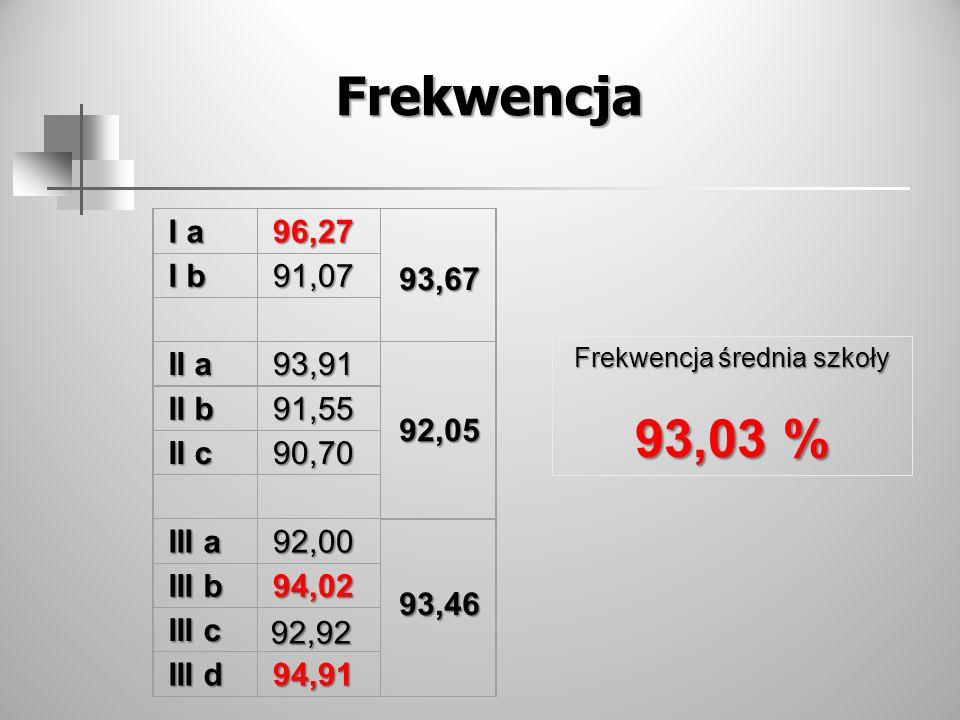 Frekwencja Frekwencja średnia szkoły 93,03 % I a 96,27 I b 91,07 II a 93,91 II b 91,55 II c 90,70 III a 92,00 III b 94,02 III c III d 94,91 92,92 93,6