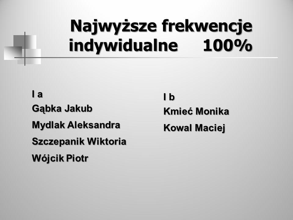 Najwyższe frekwencje indywidualne 100% I a Gąbka Jakub Mydlak Aleksandra Szczepanik Wiktoria Wójcik Piotr I b Kmieć Monika Kowal Maciej