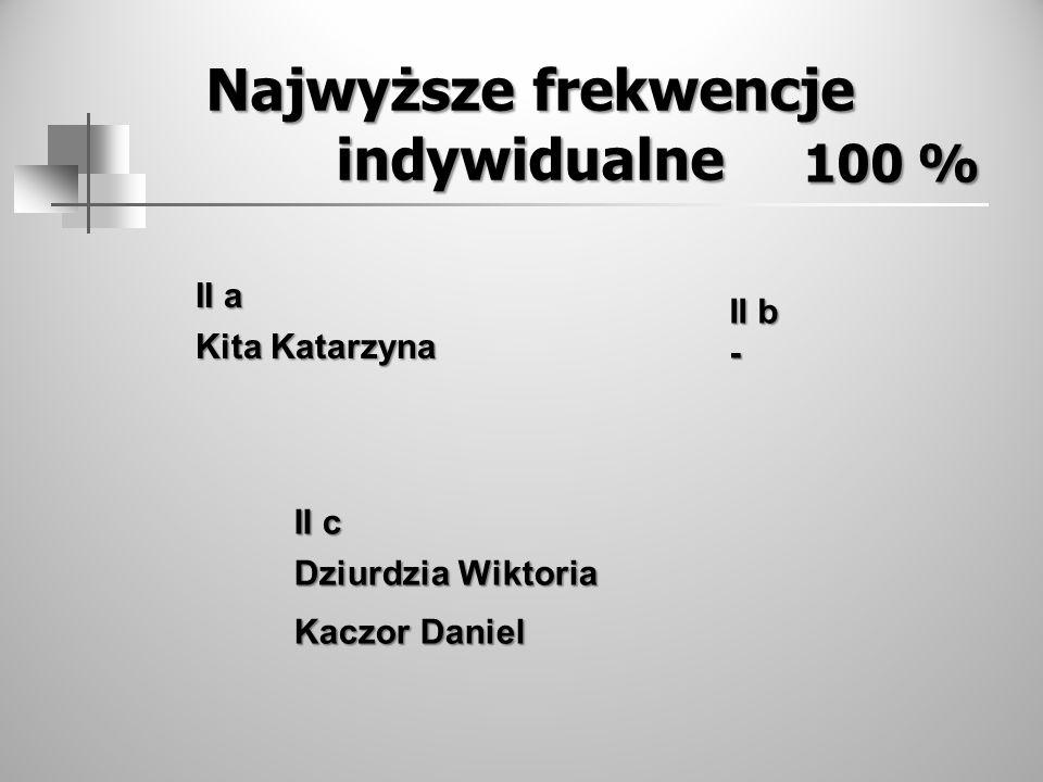 Najwyższe frekwencje indywidualne 100 % II a Kita Katarzyna II b - II c Dziurdzia Wiktoria Kaczor Daniel