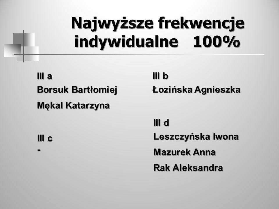 Najwyższe frekwencje indywidualne 100% III a Borsuk Bartłomiej Mękal Katarzyna III b Łozińska Agnieszka III c - III d Leszczyńska Iwona Mazurek Anna R