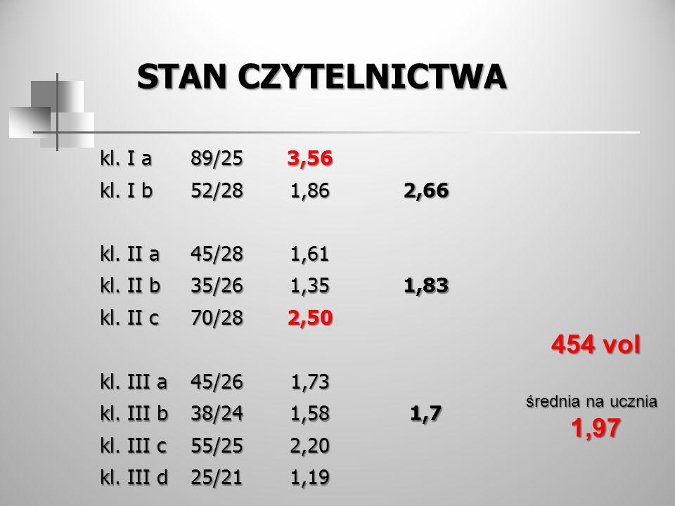 STAN CZYTELNICTWA kl. I a 89/253,56 kl. I b 52/281,862,66 kl. II a 45/281,61 kl. II b 35/261,351,83 kl. II c 70/282,50 kl. III a 45/261,73 kl. III b 3