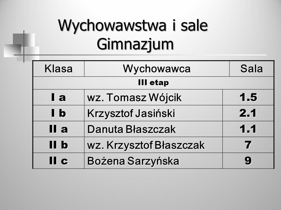 KlasaWychowawcaSala III etap I a wz. Tomasz Wójcik 1.5 I b Krzysztof Jasiński 2.1 II a Danuta Błaszczak 1.1 II b wz. Krzysztof Błaszczak 7 II c Bożena