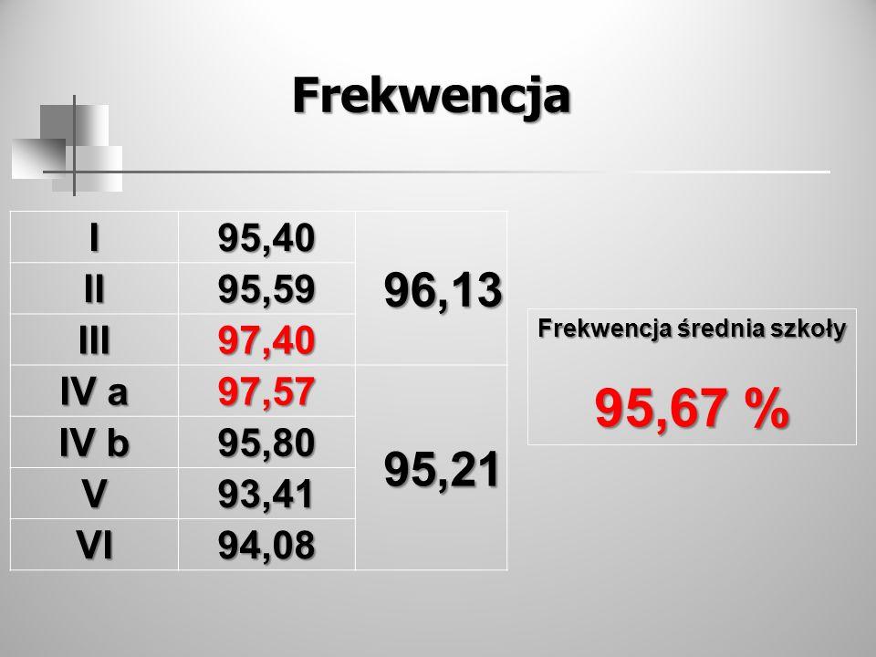 Frekwencja Frekwencja średnia szkoły 95,67 % I95,40 96,13 II95,59 III97,40 IV a 97,57 95,21 IV b 95,80 V93,41 VI94,08