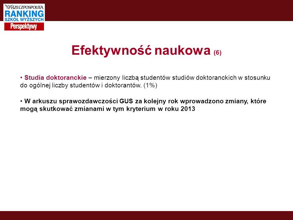 Efektywność naukowa (6) Studia doktoranckie – mierzony liczbą studentów studiów doktoranckich w stosunku do ogólnej liczby studentów i doktorantów.
