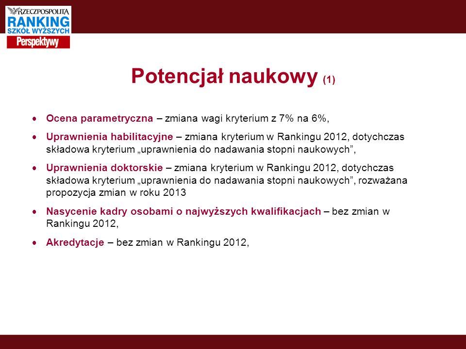 Potencjał naukowy (1) Ocena parametryczna – zmiana wagi kryterium z 7% na 6%, Uprawnienia habilitacyjne – zmiana kryterium w Rankingu 2012, dotychczas składowa kryterium uprawnienia do nadawania stopni naukowych, Uprawnienia doktorskie – zmiana kryterium w Rankingu 2012, dotychczas składowa kryterium uprawnienia do nadawania stopni naukowych, rozważana propozycja zmian w roku 2013 Nasycenie kadry osobami o najwyższych kwalifikacjach – bez zmian w Rankingu 2012, Akredytacje – bez zmian w Rankingu 2012,