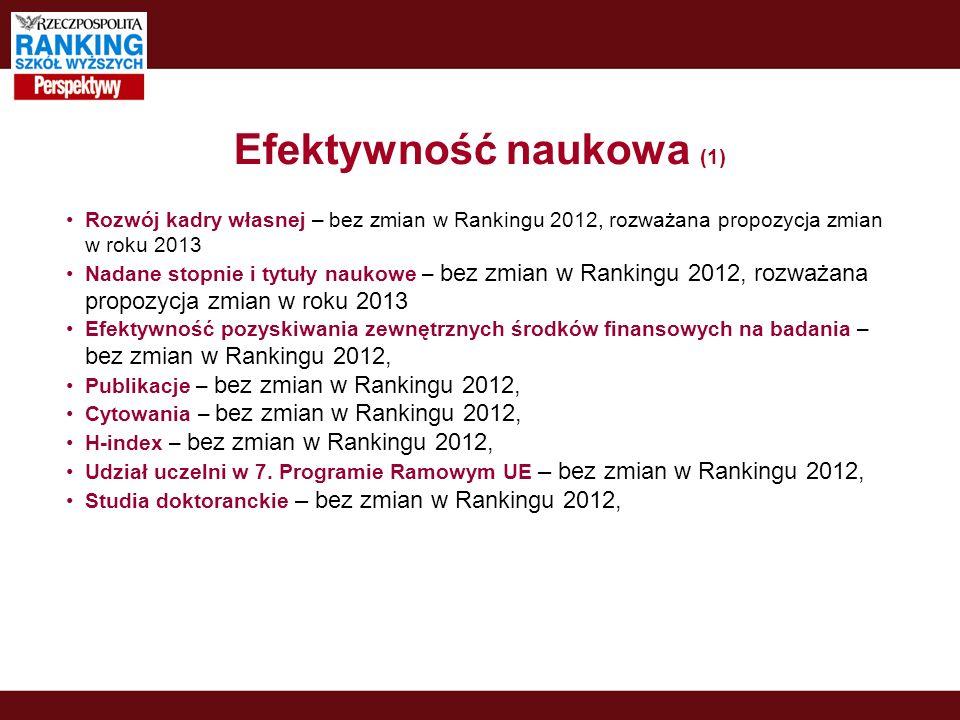 Efektywność naukowa (1) Rozwój kadry własnej – bez zmian w Rankingu 2012, rozważana propozycja zmian w roku 2013 Nadane stopnie i tytuły naukowe – bez zmian w Rankingu 2012, rozważana propozycja zmian w roku 2013 Efektywność pozyskiwania zewnętrznych środków finansowych na badania – bez zmian w Rankingu 2012, Publikacje – bez zmian w Rankingu 2012, Cytowania – bez zmian w Rankingu 2012, H-index – bez zmian w Rankingu 2012, Udział uczelni w 7.