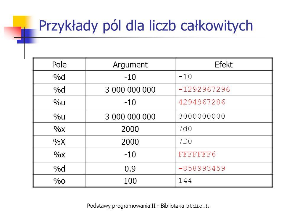 Podstawy programowania II - Biblioteka stdio.h Przykłady pól dla liczb całkowitych PoleArgumentEfekt %d-10 %d3 000 000 000 -1292967296 %u-10 4294967286 %u3 000 000 000 %x2000 7d0 %X2000 7D0 %x-10 FFFFFFF6 %d0.9 -858993459 %o100 144