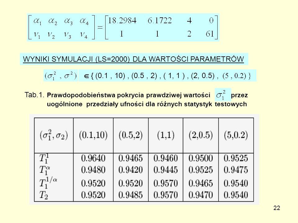 22 WYNIKI SYMULACJI (LS=2000) DLA WARTOŚCI PARAMETRÓW { (0.1, 10), (0.5, 2), ( 1, 1 ), (2, 0.5), (5, 0.2) } Tab.1. Prawdopodobieństwa pokrycia prawdzi