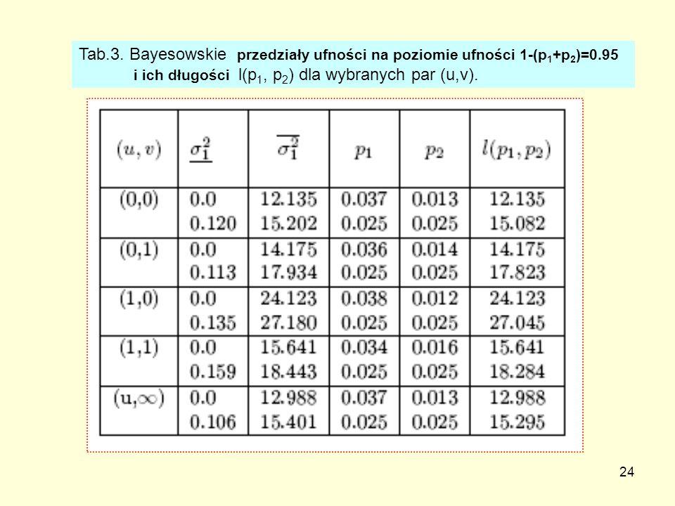 24 Tab.3. Bayesowskie przedziały ufności na poziomie ufności 1-(p 1 +p 2 )=0.95 i ich długości l(p 1, p 2 ) dla wybranych par (u,v).