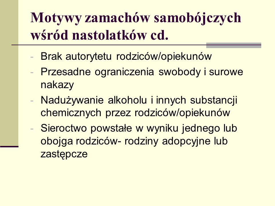 Motywy zamachów samobójczych wśród nastolatków cd. - Brak autorytetu rodziców/opiekunów - Przesadne ograniczenia swobody i surowe nakazy - Nadużywanie