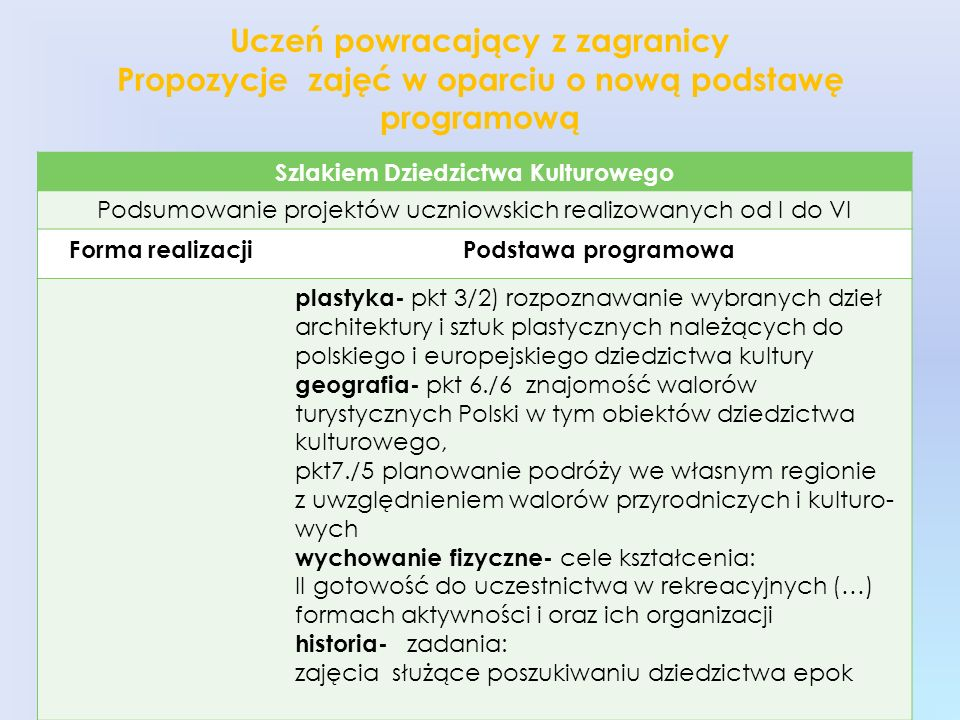 Uczeń powracający z zagranicy Propozycje zajęć w oparciu o nową podstawę programową Szlakiem Dziedzictwa Kulturowego Podsumowanie projektów uczniowski