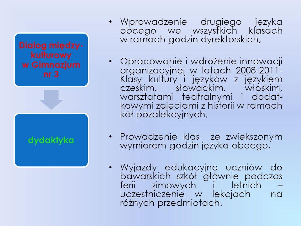 Realizacja projektu Comenius Nawyki żywieniowe 2007 Realizacja projektu Comenius Lets Entertain You 2008- 2010, partnerzy ze szkół w Holandii, Turcji, Niemiec i Słowacji, Wymiana uczniów wspierana przez Polsko-Niemiecką Współ- pracę Młodzieży w Warszawie 2008, 2009, e-twinning – współpraca ze szkołami we Włoszech i Rumunii, Wizyta dzieci z Białorusi 2009.