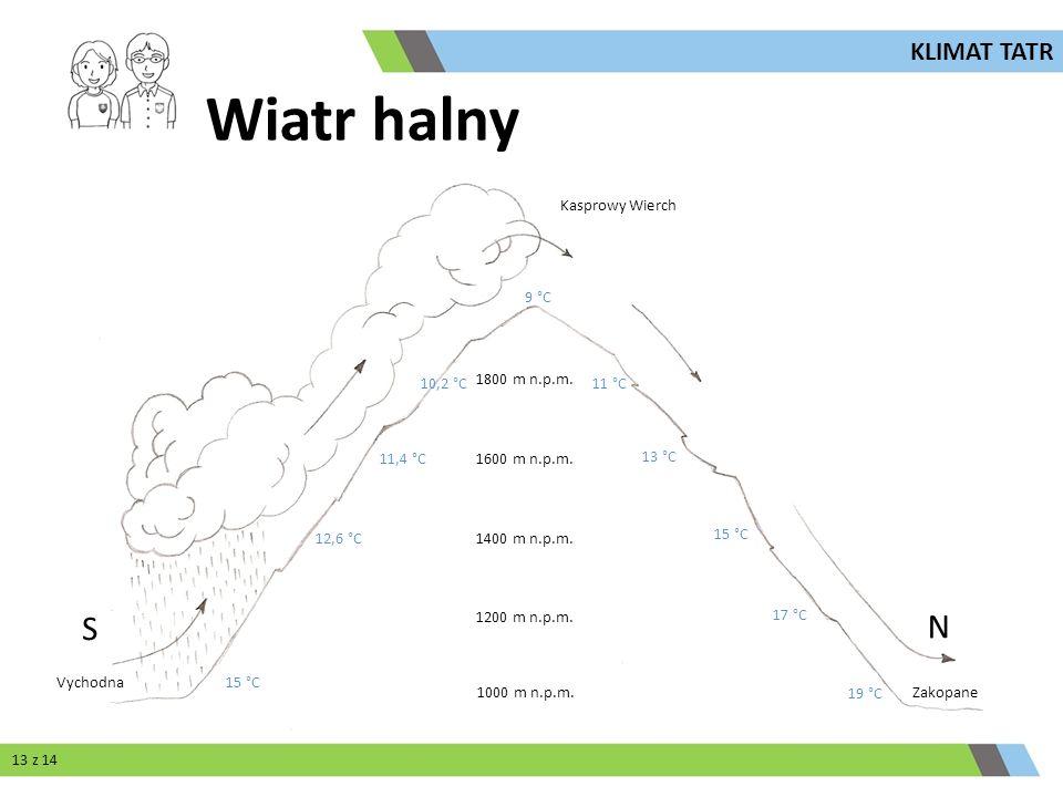 Kasprowy Wierch Vychodna Zakopane 1000 m n.p.m. 1800 m n.p.m. 1600 m n.p.m. 1400 m n.p.m. 1200 m n.p.m. S N 12,6 °C 11,4 °C 10,2 °C 9 °C 11 °C 13 °C 1