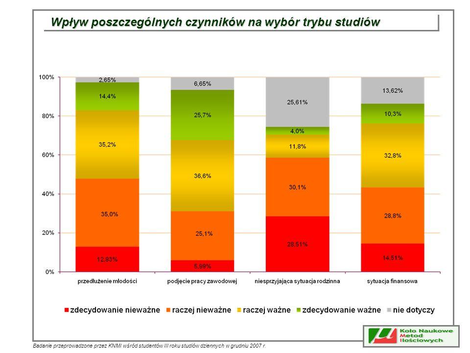 Badanie przeprowadzone przez KNMI wśród studentów III roku studiów dziennych w grudniu 2007 r. Wpływ poszczególnych czynników na wybór trybu studiów