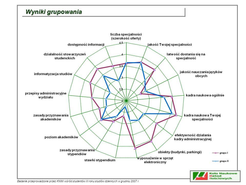 Badanie przeprowadzone przez KNMI wśród studentów III roku studiów dziennych w grudniu 2007 r. Wyniki grupowania