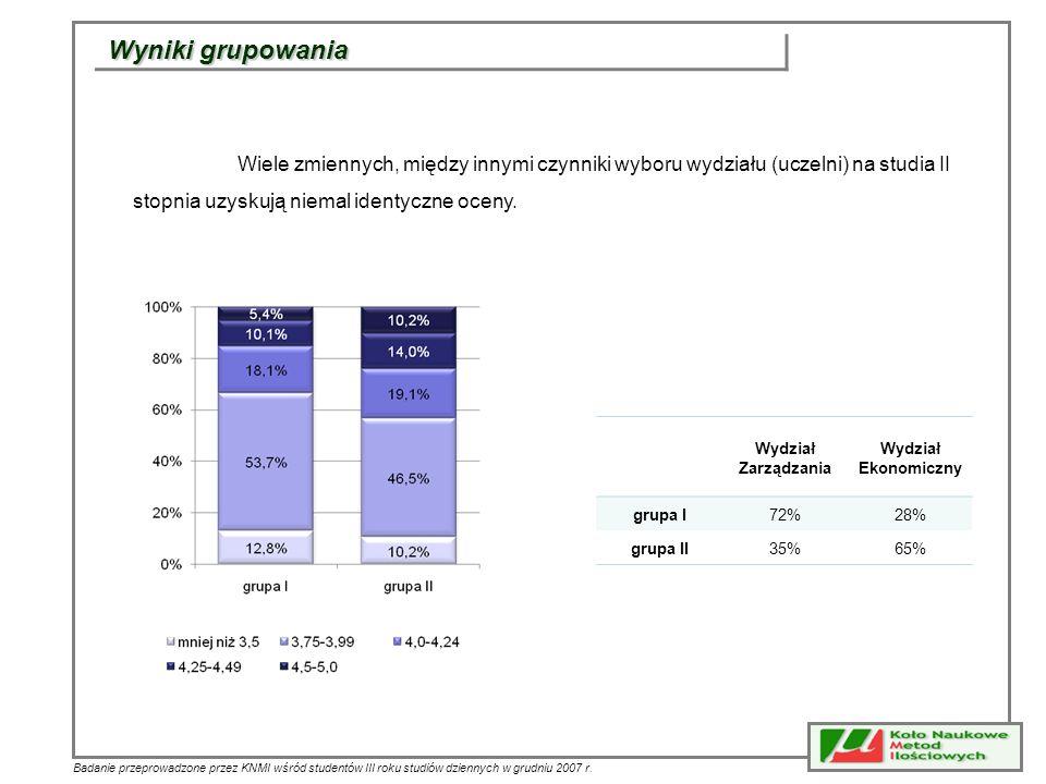Badanie przeprowadzone przez KNMI wśród studentów III roku studiów dziennych w grudniu 2007 r. Wydział Zarządzania Wydział Ekonomiczny grupa I72%28% g