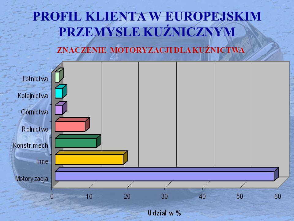 PROFIL KLIENTA W EUROPEJSKIM PRZEMYSLE KUŹNICZNYM ZNACZENIE MOTORYZACJI DLA KUŹNICTWA
