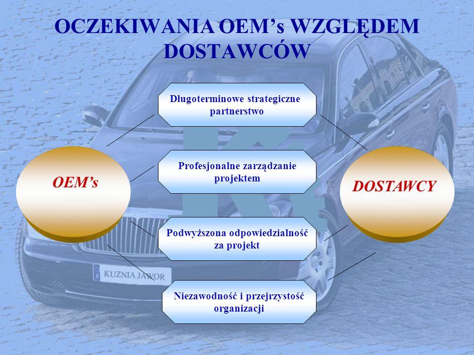 OCZEKIWANIA OEMs WZGLĘDEM DOSTAWCÓW Długoterminowe strategiczne partnerstwo Profesjonalne zarządzanie projektem Podwyższona odpowiedzialność za projek