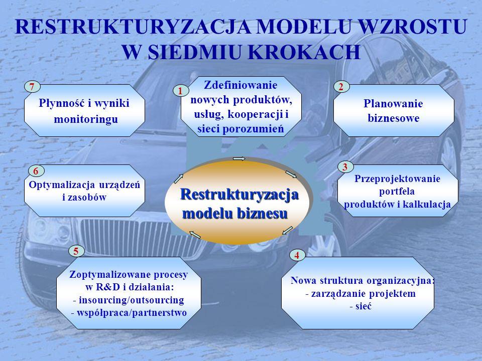 RESTRUKTURYZACJA MODELU WZROSTU W SIEDMIU KROKACH Nowa struktura organizacyjna: - zarządzanie projektem - sieć Restrukturyzacja Restrukturyzacja model