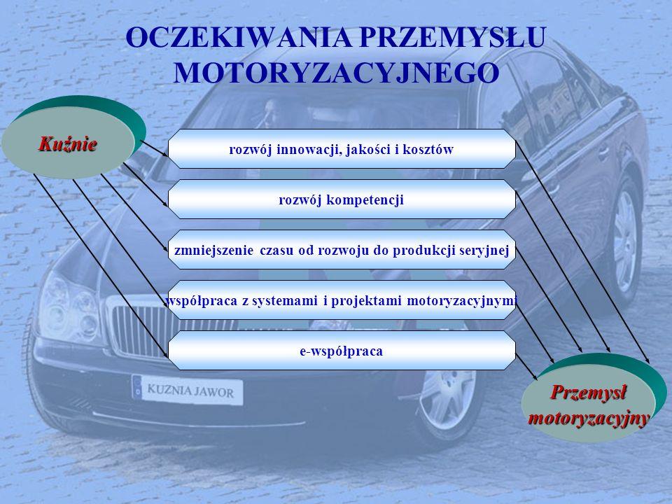 OCZEKIWANIA PRZEMYSŁU MOTORYZACYJNEGOKuźnie rozwój innowacji, jakości i kosztów współpraca z systemami i projektami motoryzacyjnymi rozwój kompetencji