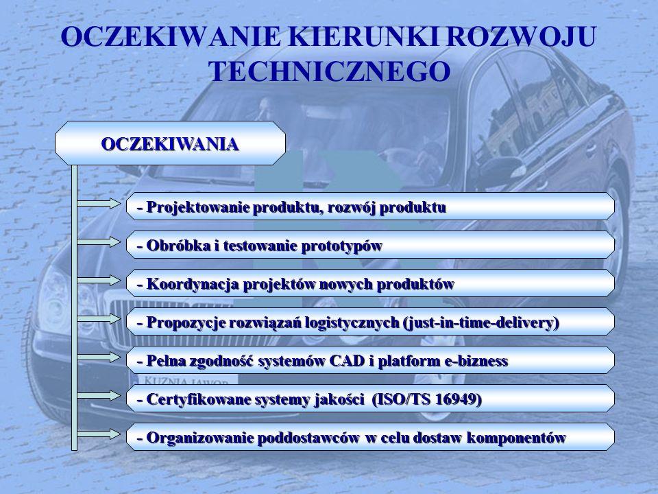 OCZEKIWANIE KIERUNKI ROZWOJU TECHNICZNEGOOCZEKIWANIA - Projektowanie produktu, rozwój produktu - Obróbka i testowanie prototypów - Koordynacja projekt