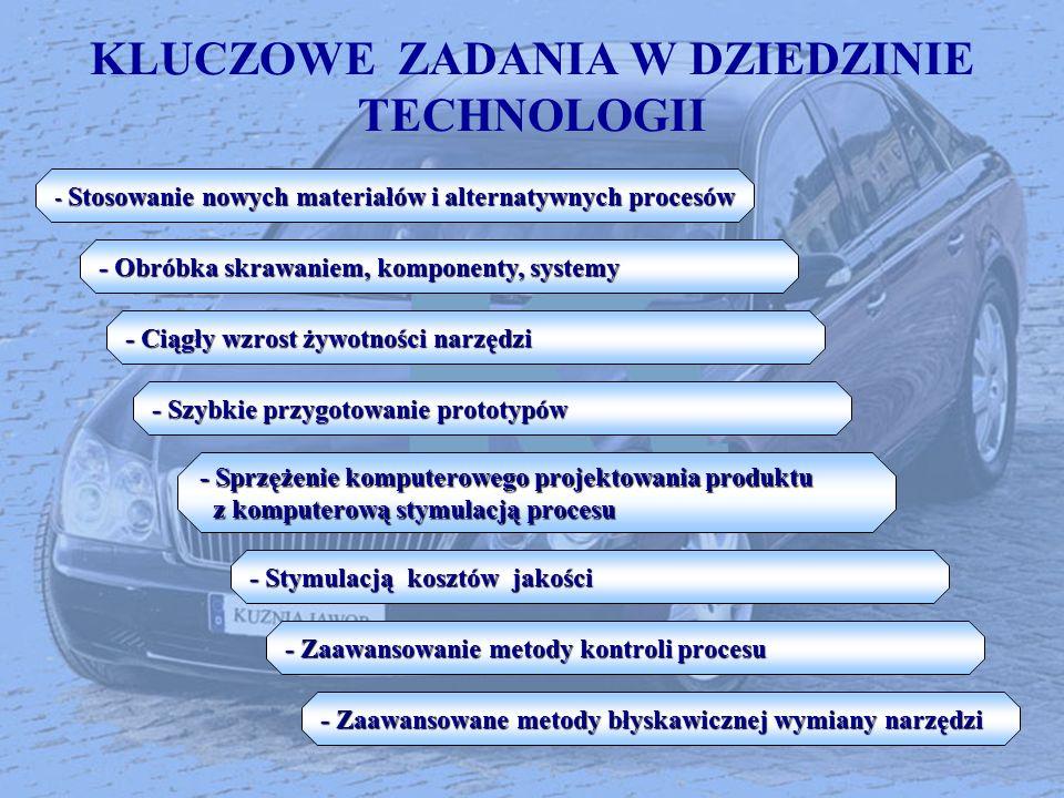 KLUCZOWE ZADANIA W DZIEDZINIE TECHNOLOGII - Stosowanie nowych materiałów i alternatywnych procesów - Obróbka skrawaniem, komponenty, systemy - Ciągły
