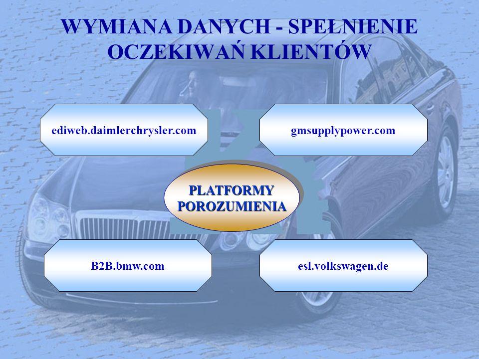 WYMIANA DANYCH - SPEŁNIENIE OCZEKIWAŃ KLIENTÓW ediweb.daimlerchrysler.comgmsupplypower.com esl.volkswagen.deB2B.bmw.com PLATFORMYPOROZUMIENIAPLATFORMY