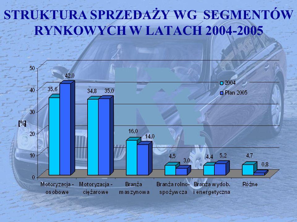 STRUKTURA SPRZEDAŻY WG SEGMENTÓW RYNKOWYCH W LATACH 2004-2005