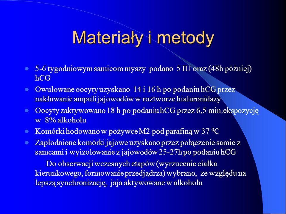 Materiały i metody 5-6 tygodniowym samicom myszy podano 5 IU oraz (48h później) hCG Owulowane oocyty uzyskano 14 i 16 h po podaniu hCG przez nakłuwani
