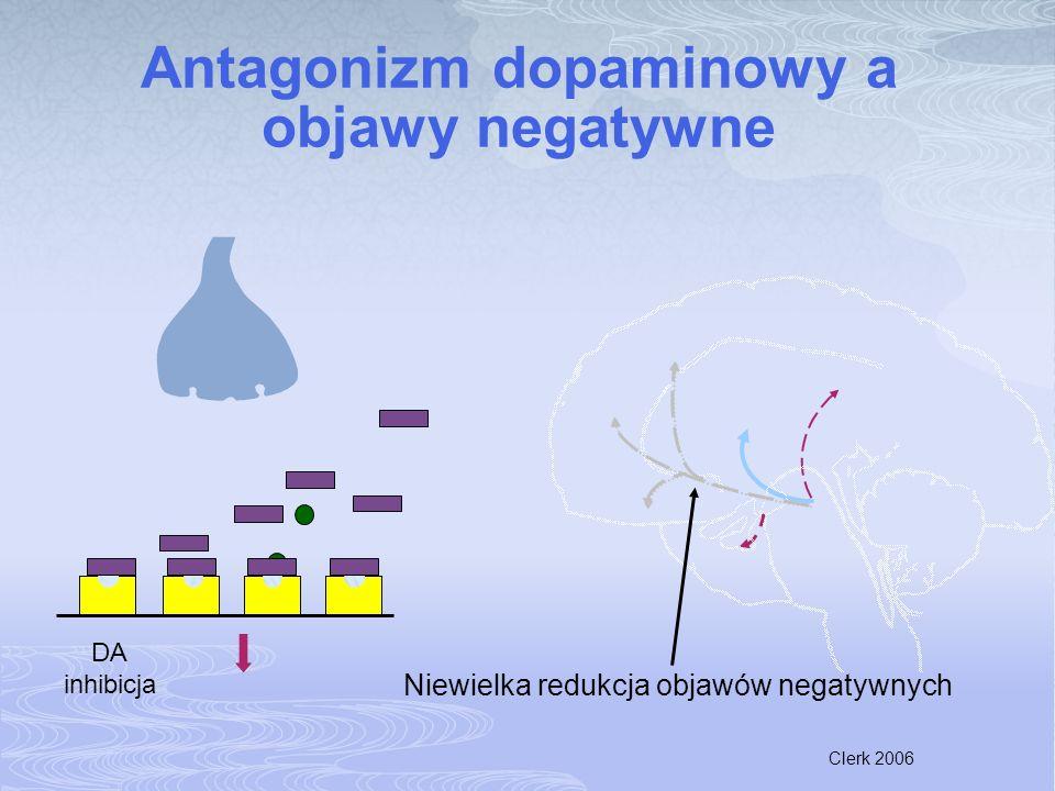 Clerk 2006 Antagonizm dopaminowy a objawy negatywne Niewielka redukcja objawów negatywnych DA inhibicja