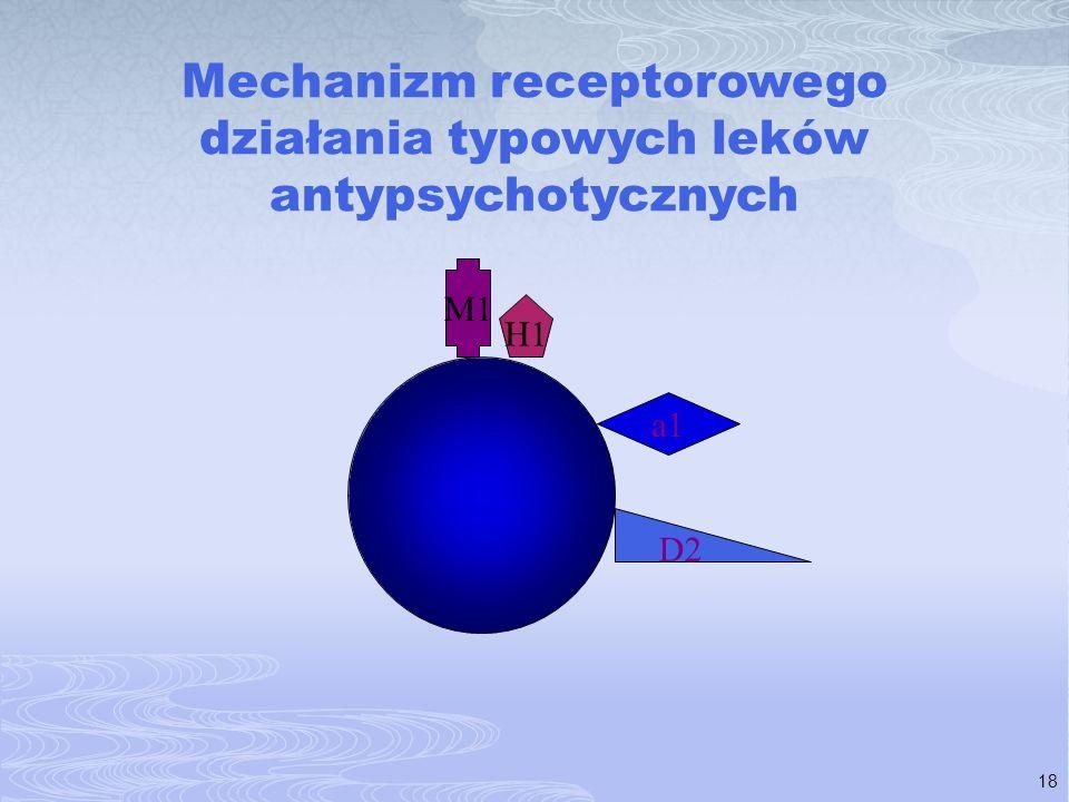 18 Mechanizm receptorowego działania typowych leków antypsychotycznych D2 a1 H1 M1