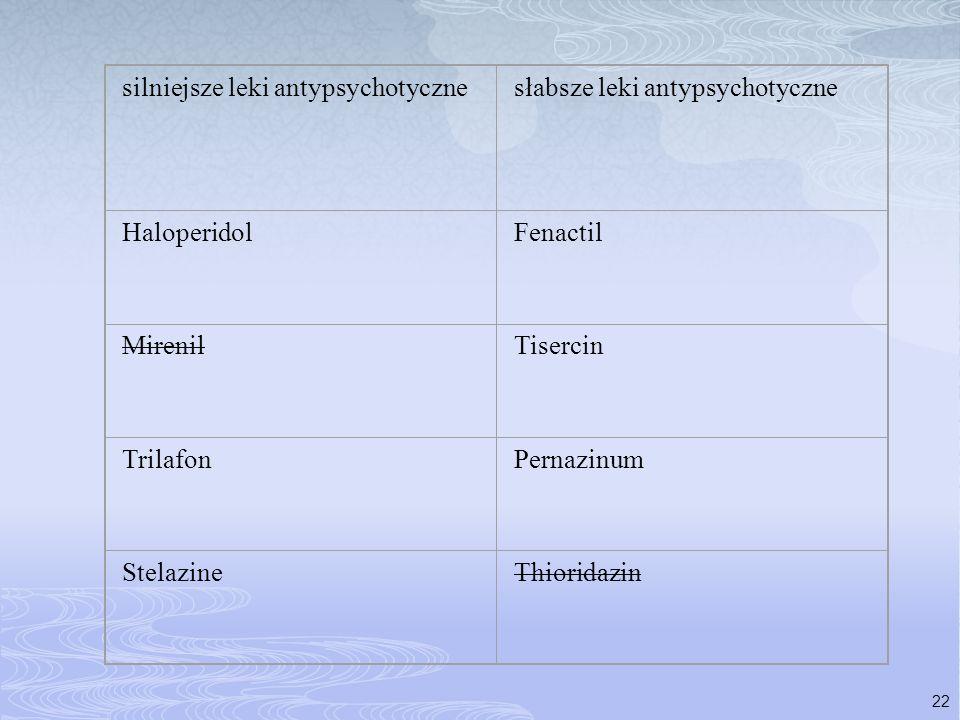 22 silniejsze leki antypsychotycznesłabsze leki antypsychotyczne HaloperidolFenactil MirenilTisercin TrilafonPernazinum StelazineThioridazin