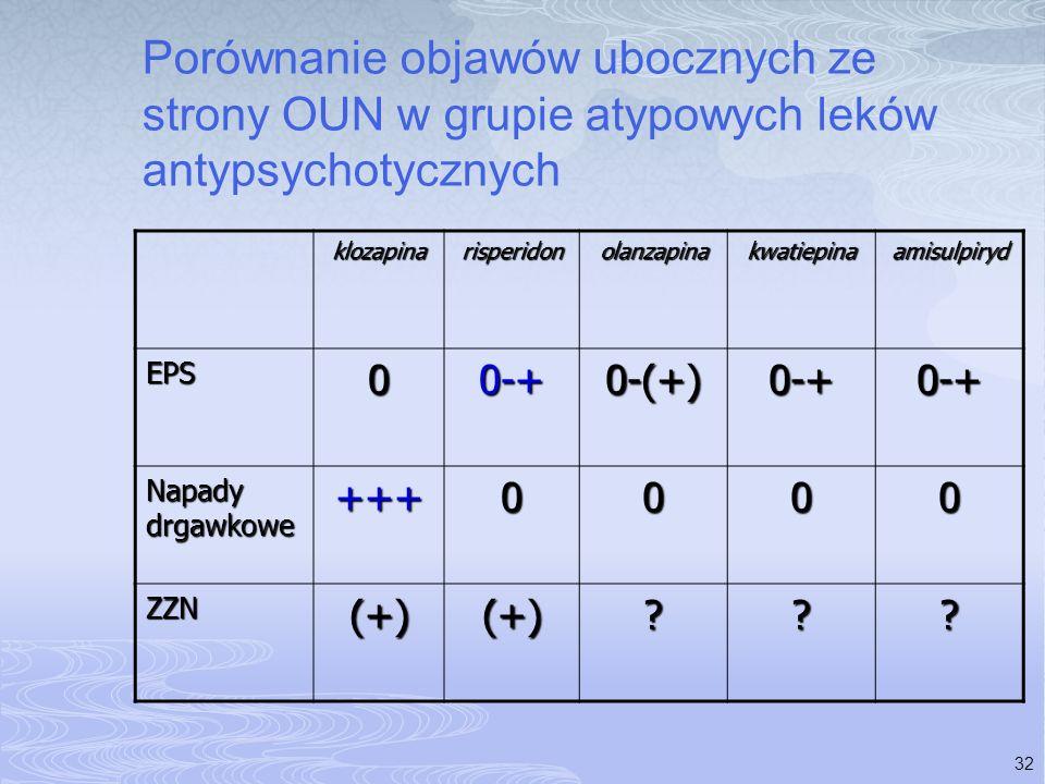 32 Porównanie objawów ubocznych ze strony OUN w grupie atypowych leków antypsychotycznych klozapinarisperidonolanzapinakwatiepinaamisulpiryd EPS00-+0-