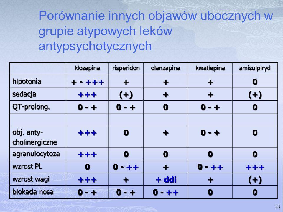 33 Porównanie innych objawów ubocznych w grupie atypowych leków antypsychotycznych klozapinarisperidonolanzapinakwatiepinaamisulpiryd hipotonia + - ++