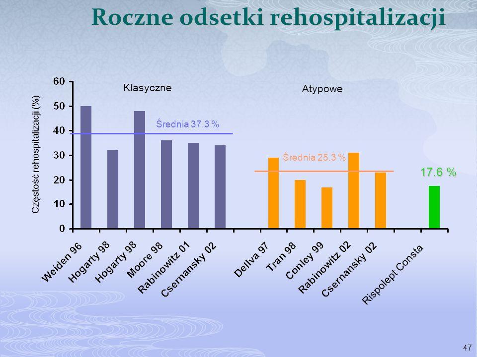 47 Klasyczne Atypowe Rispolept Consta Częstość rehospitalizacji (%) Średnia 37.3 % Średnia 25.3 % Roczne odsetki rehospitalizacji 17.6 %